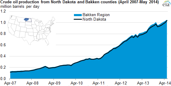 bakken production